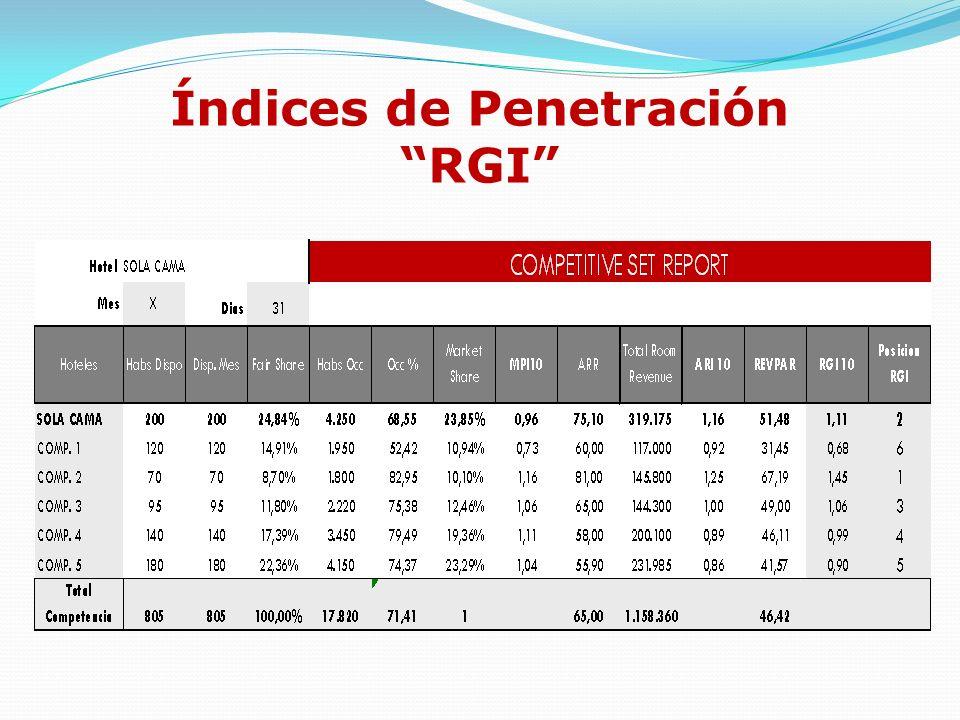 Índices de Penetración RGI