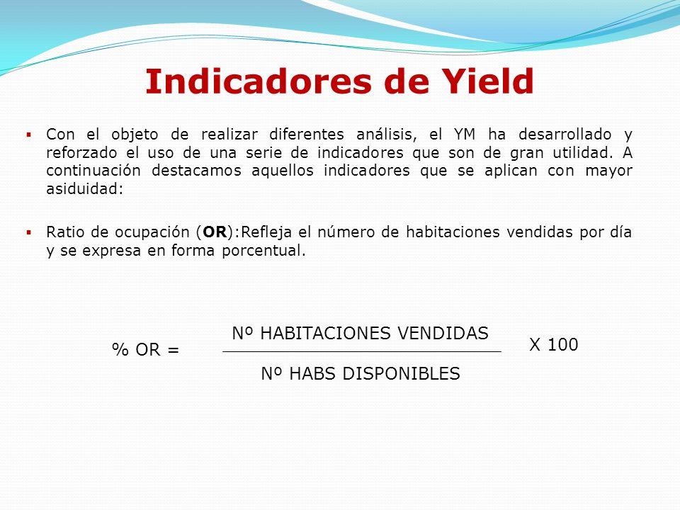 Nº HABITACIONES VENDIDAS
