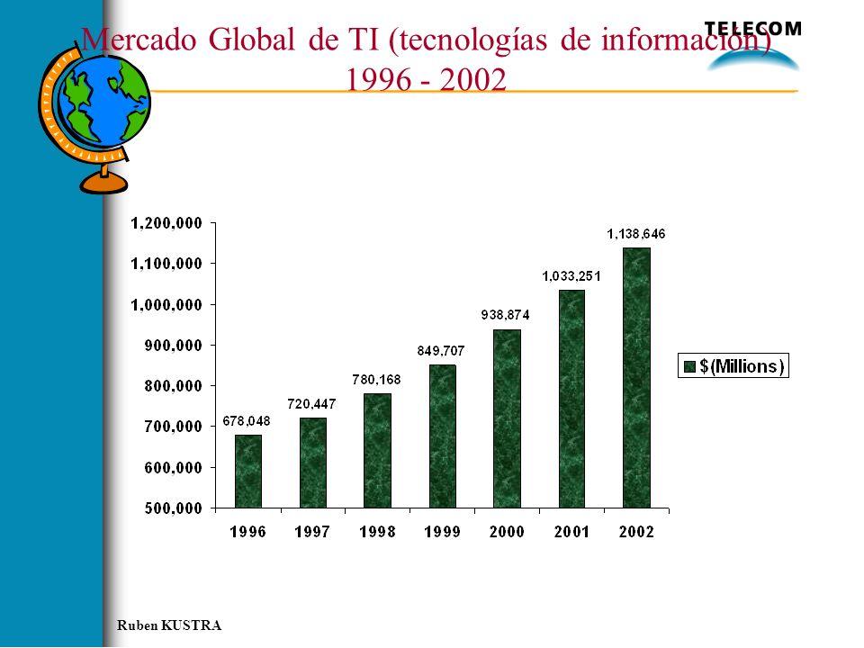 Mercado Global de TI (tecnologías de información) 1996 - 2002