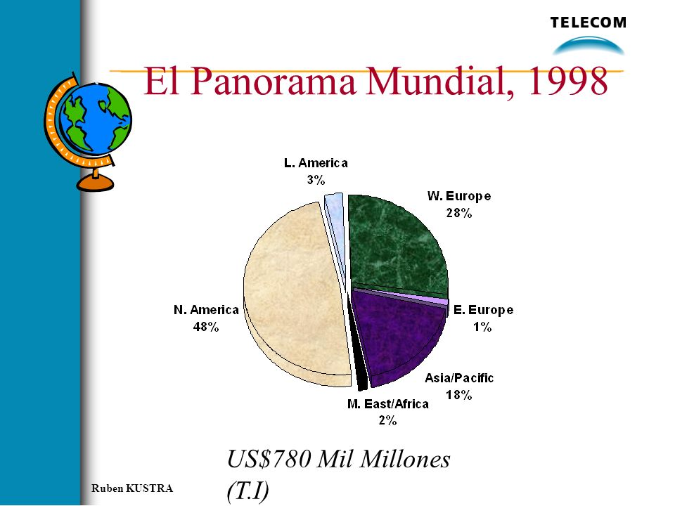 El Panorama Mundial, 1998 US$780 Mil Millones (T.I) NA about 50%