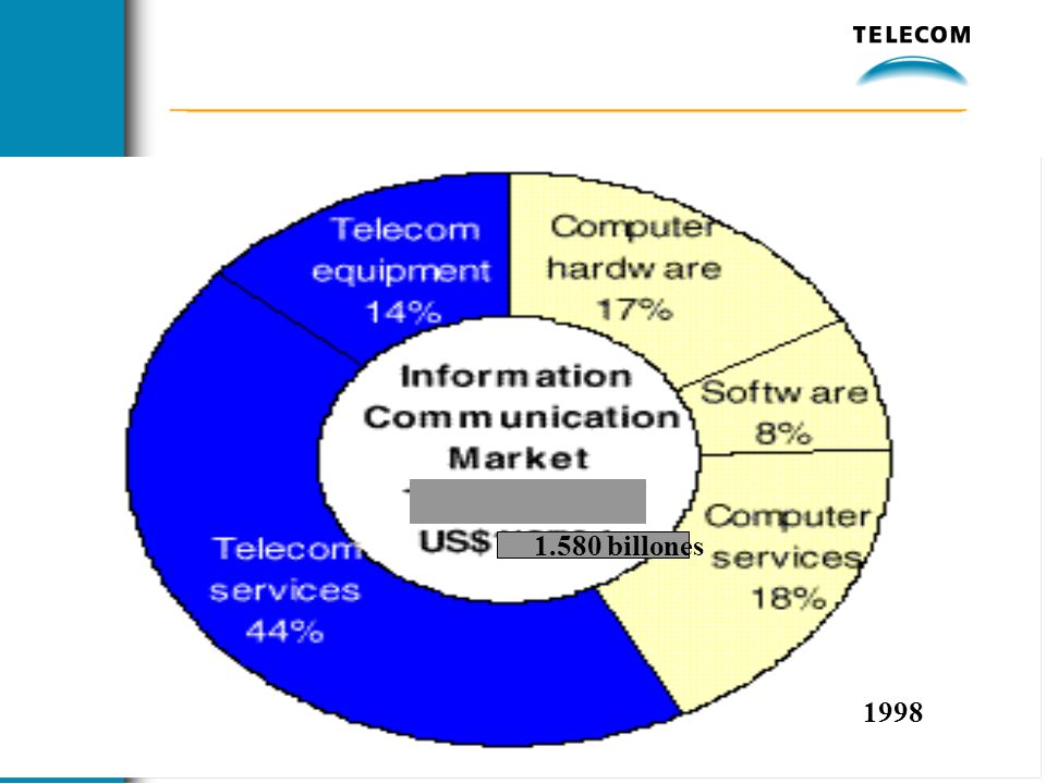 1.580 billones 1998