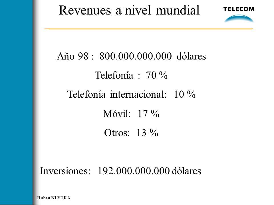 Revenues a nivel mundial