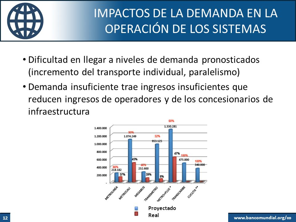 Impactos de la demanda en la operación de los sistemas