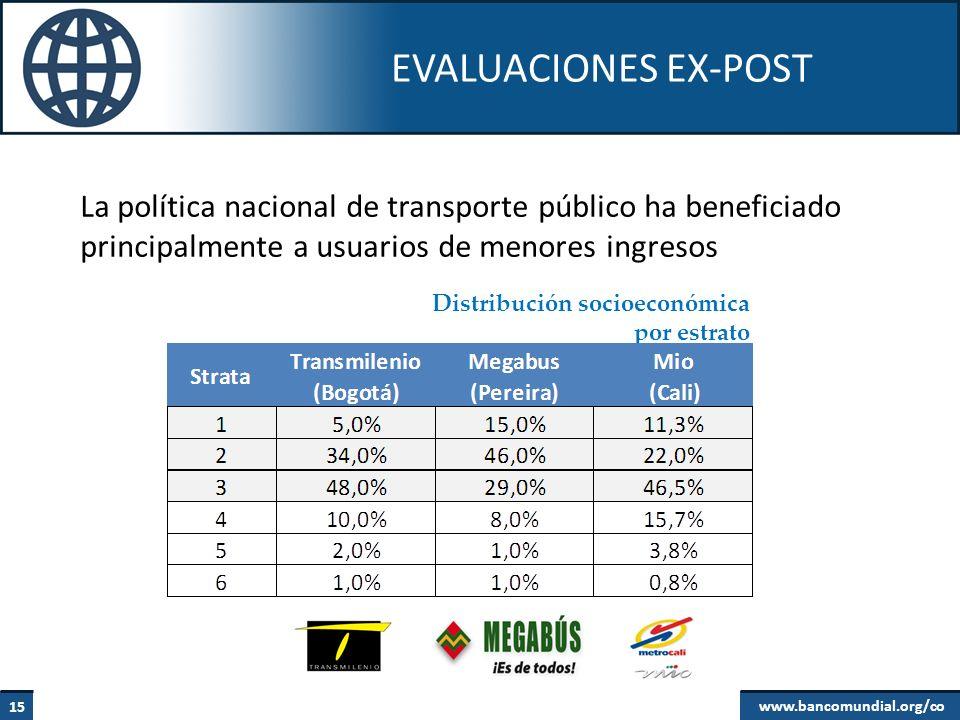 EVALUACIONES EX-POST La política nacional de transporte público ha beneficiado principalmente a usuarios de menores ingresos.