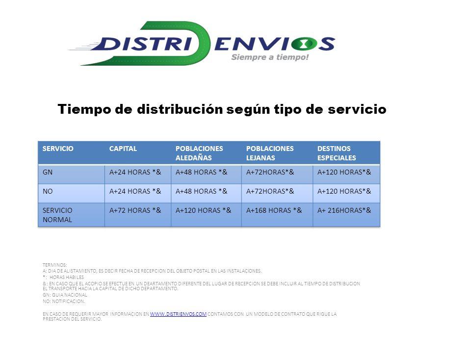 Tiempo de distribución según tipo de servicio