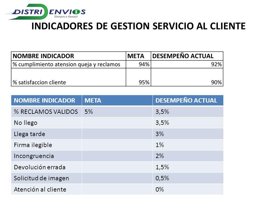 INDICADORES DE GESTION SERVICIO AL CLIENTE