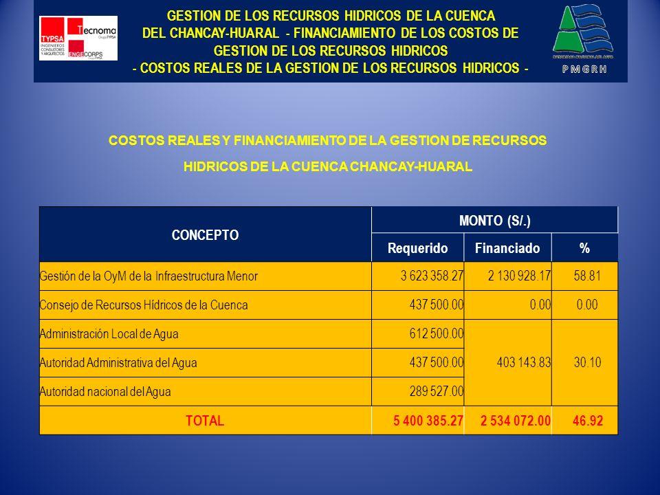 GESTION DE LOS RECURSOS HIDRICOS DE LA CUENCA DEL CHANCAY-HUARAL - FINANCIAMIENTO DE LOS COSTOS DE GESTION DE LOS RECURSOS HIDRICOS - COSTOS REALES DE LA GESTION DE LOS RECURSOS HIDRICOS -
