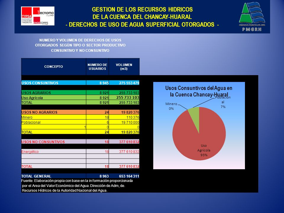 GESTION DE LOS RECURSOS HIDRICOS DE LA CUENCA DEL CHANCAY-HUARAL - DERECHOS DE USO DE AGUA SUPERFICIAL OTORGADOS -