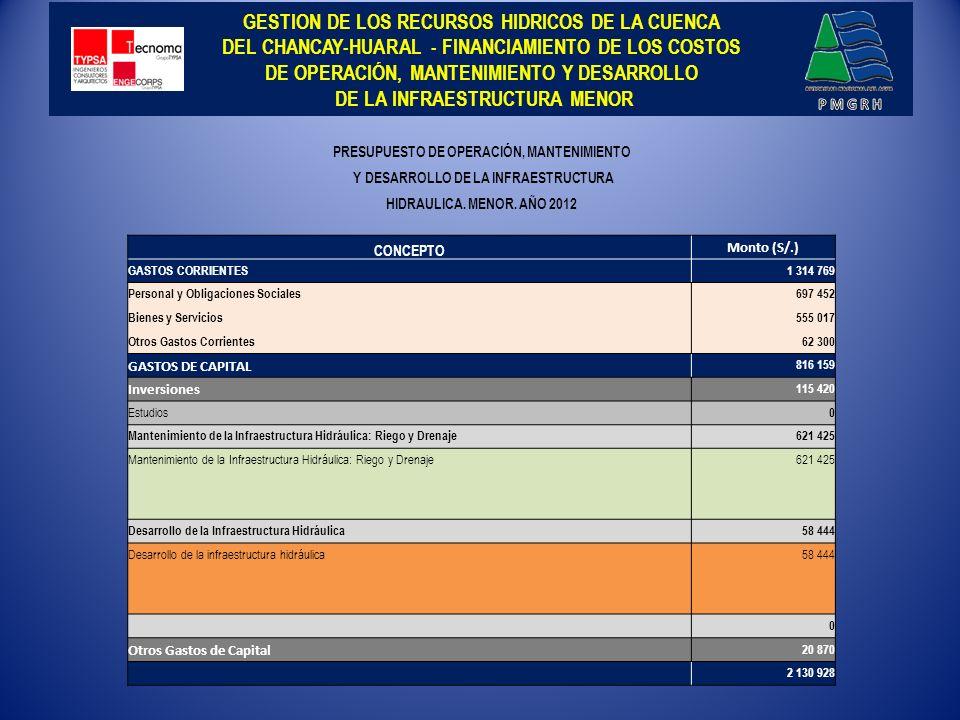 GESTION DE LOS RECURSOS HIDRICOS DE LA CUENCA DEL CHANCAY-HUARAL - FINANCIAMIENTO DE LOS COSTOS DE OPERACIÓN, MANTENIMIENTO Y DESARROLLO DE LA INFRAESTRUCTURA MENOR