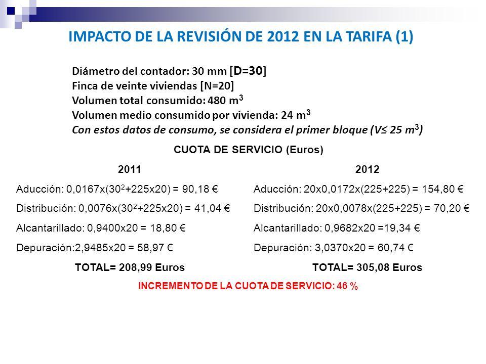 IMPACTO DE LA REVISIÓN DE 2012 EN LA TARIFA (1)