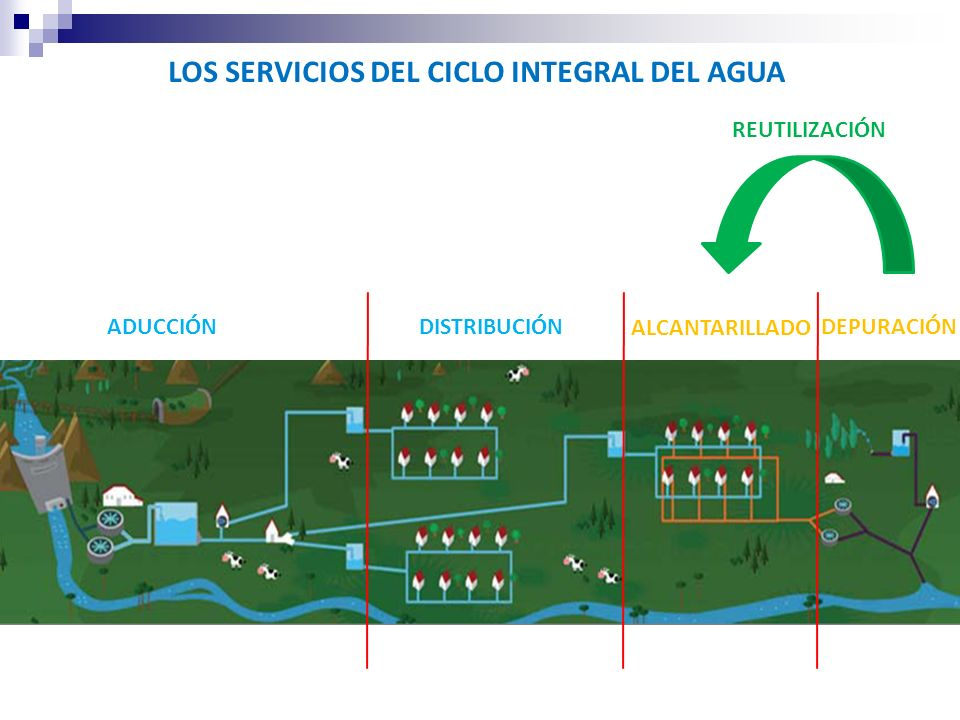 LOS SERVICIOS DEL CICLO INTEGRAL DEL AGUA