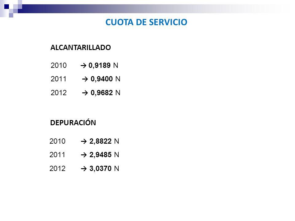 CUOTA DE SERVICIO ALCANTARILLADO DEPURACIÓN → 0,9189 N → 0,9400 N