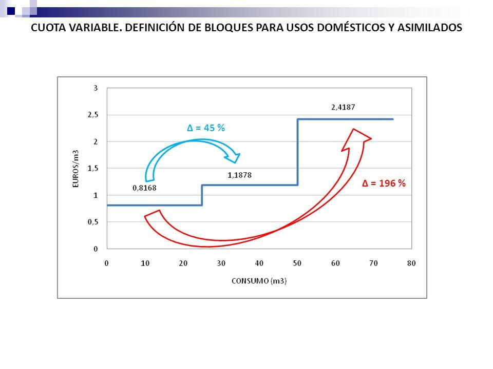 CUOTA VARIABLE. DEFINICIÓN DE BLOQUES PARA USOS DOMÉSTICOS Y ASIMILADOS