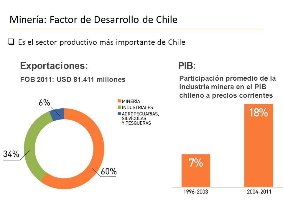 Minería: Factor de Desarrollo de Chile