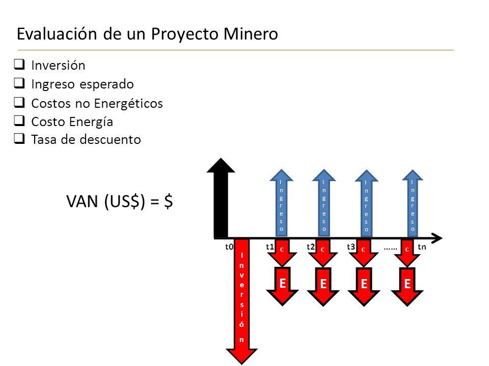 Evaluación de un Proyecto Minero