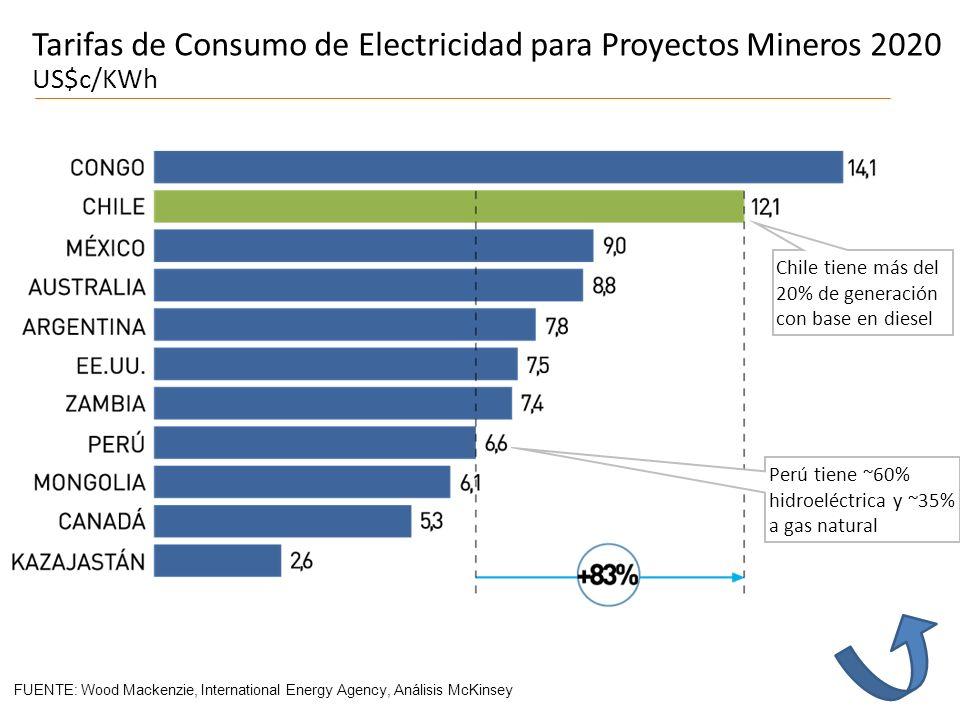 Tarifas de Consumo de Electricidad para Proyectos Mineros 2020