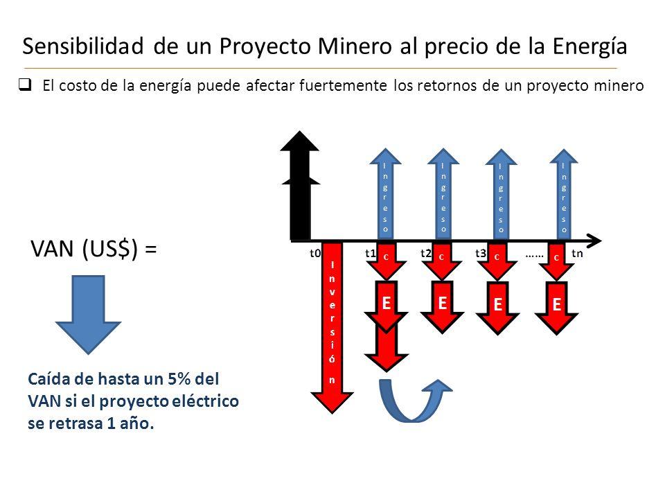 Sensibilidad de un Proyecto Minero al precio de la Energía