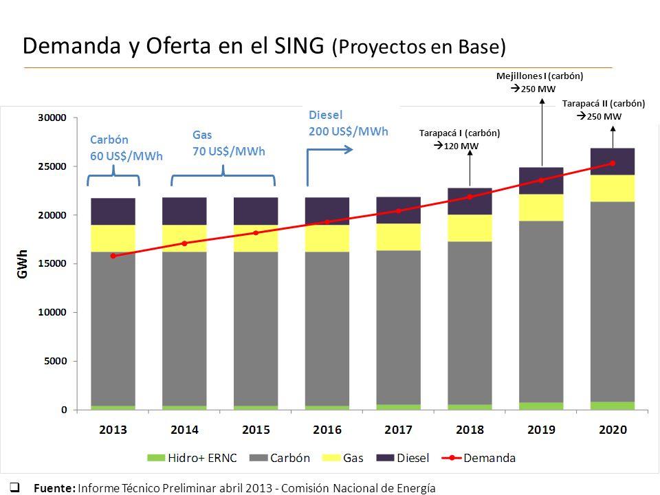 Demanda y Oferta en el SING (Proyectos en Base)