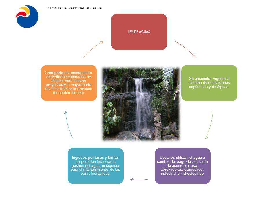 Se encuentra vigente el sistema de concesiones según la Ley de Aguas.