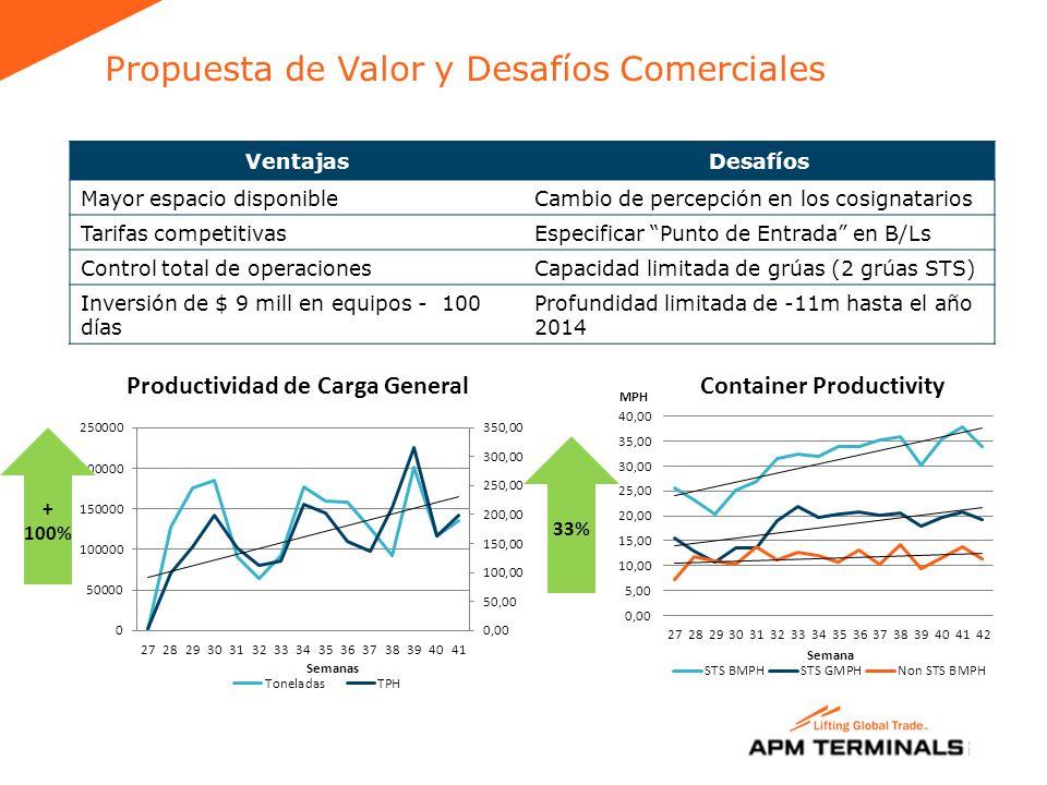 Propuesta de Valor y Desafíos Comerciales