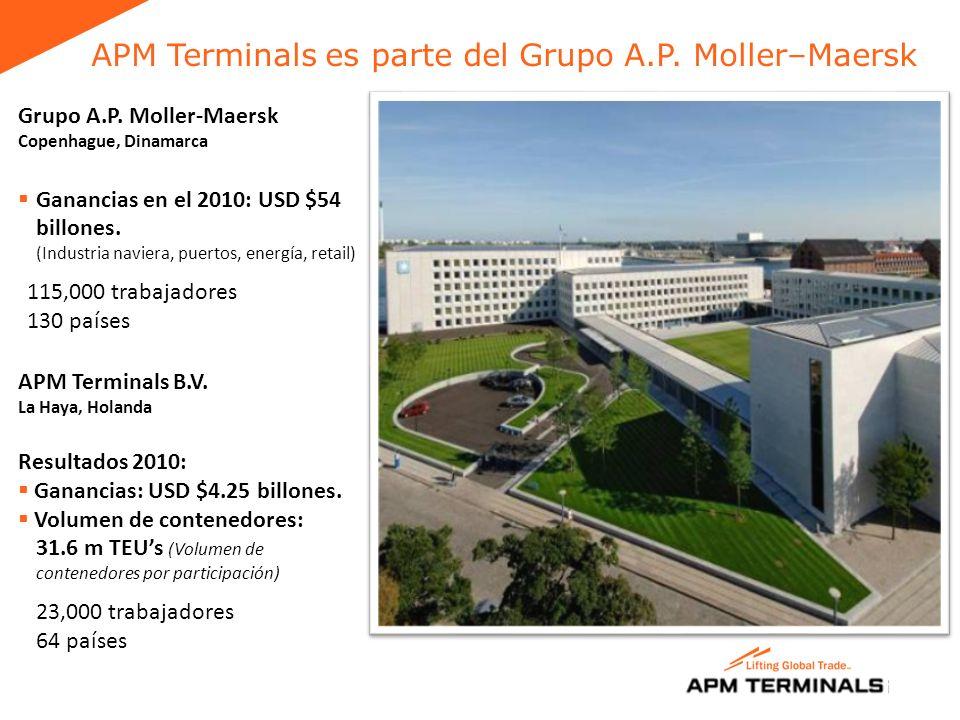 APM Terminals es parte del Grupo A.P. Moller–Maersk
