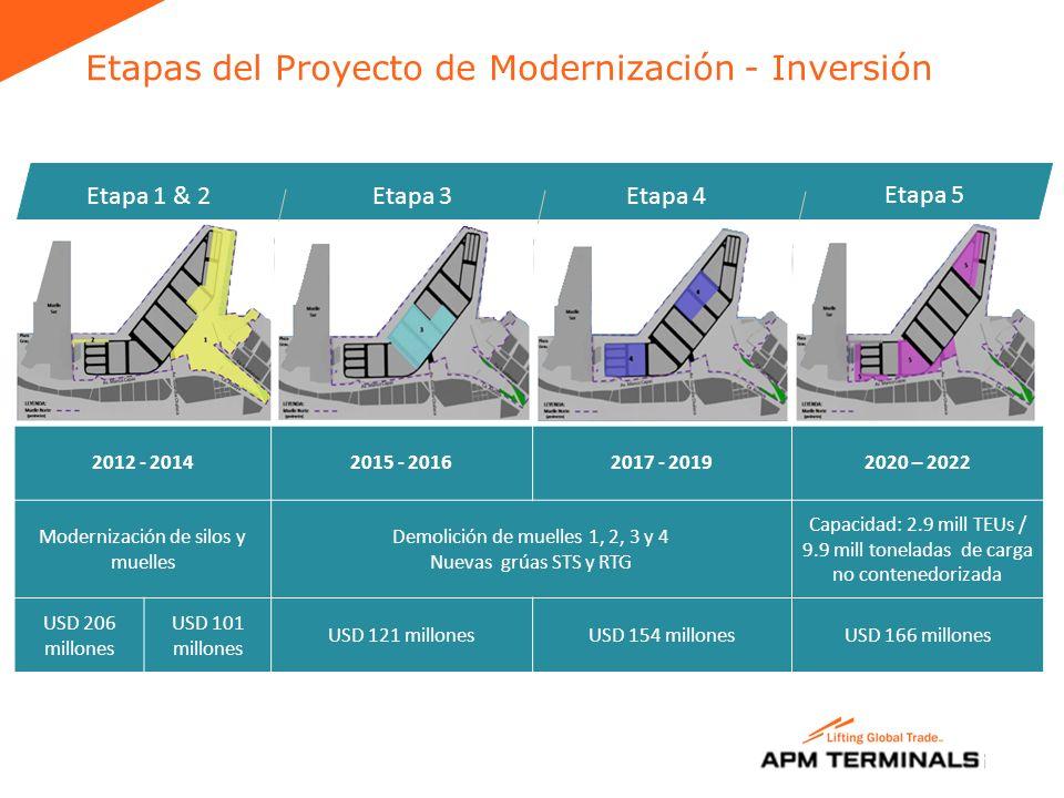 Etapas del Proyecto de Modernización - Inversión