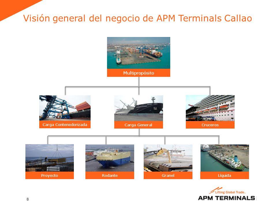 Visión general del negocio de APM Terminals Callao