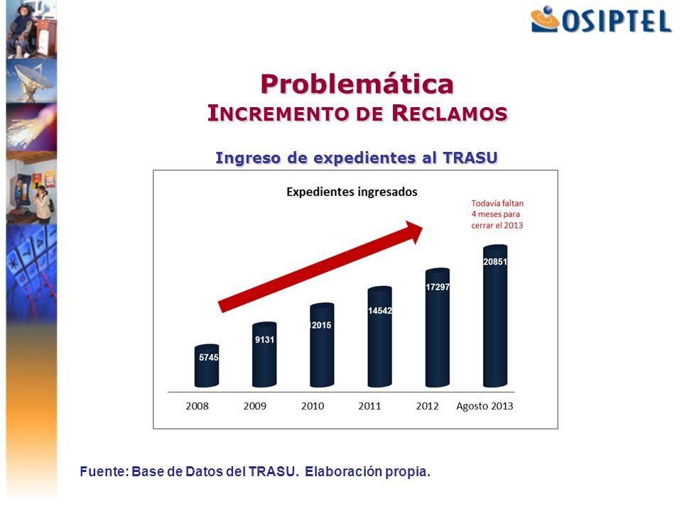 Problemática Incremento de Reclamos Ingreso de expedientes al TRASU