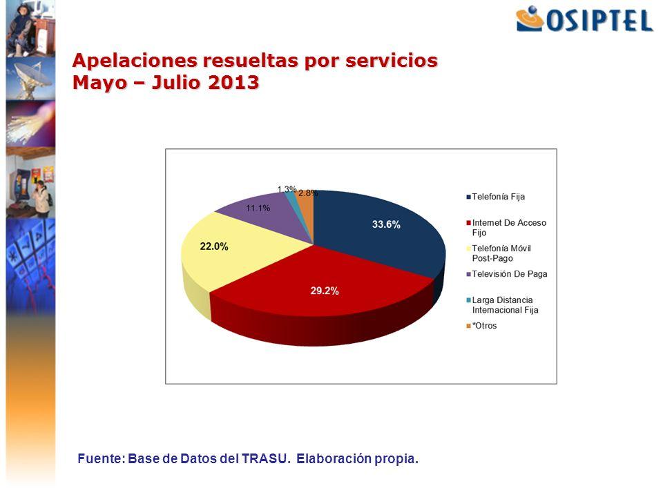 Apelaciones resueltas por servicios Mayo – Julio 2013