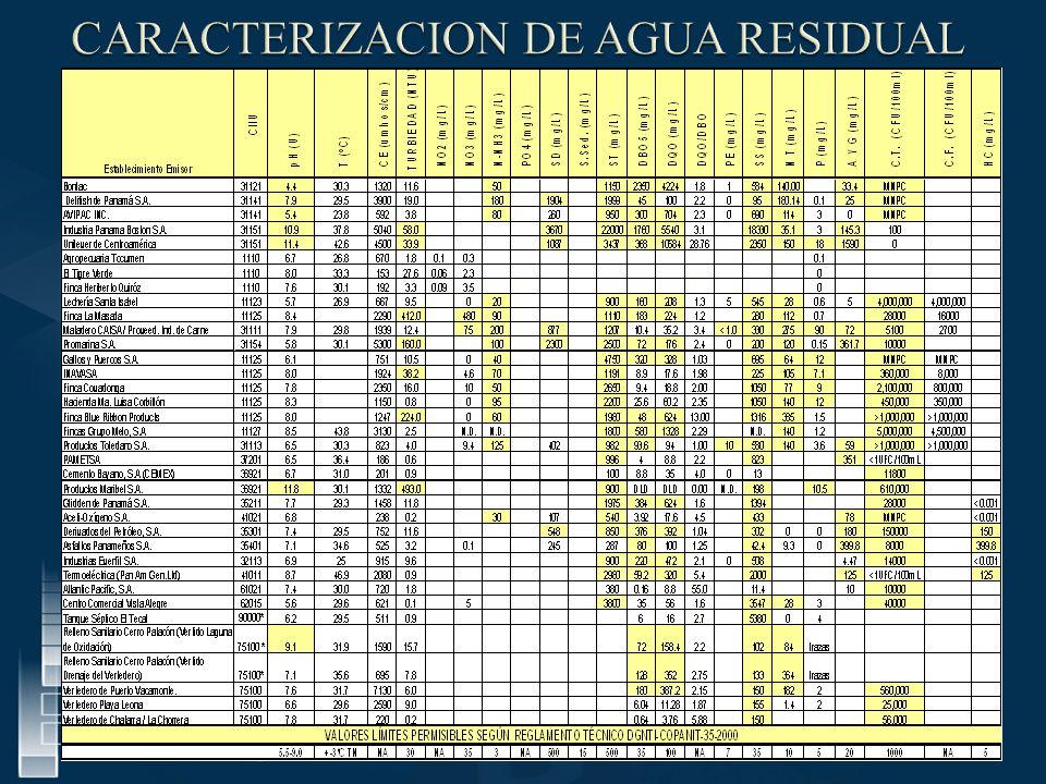 CARACTERIZACION DE AGUA RESIDUAL