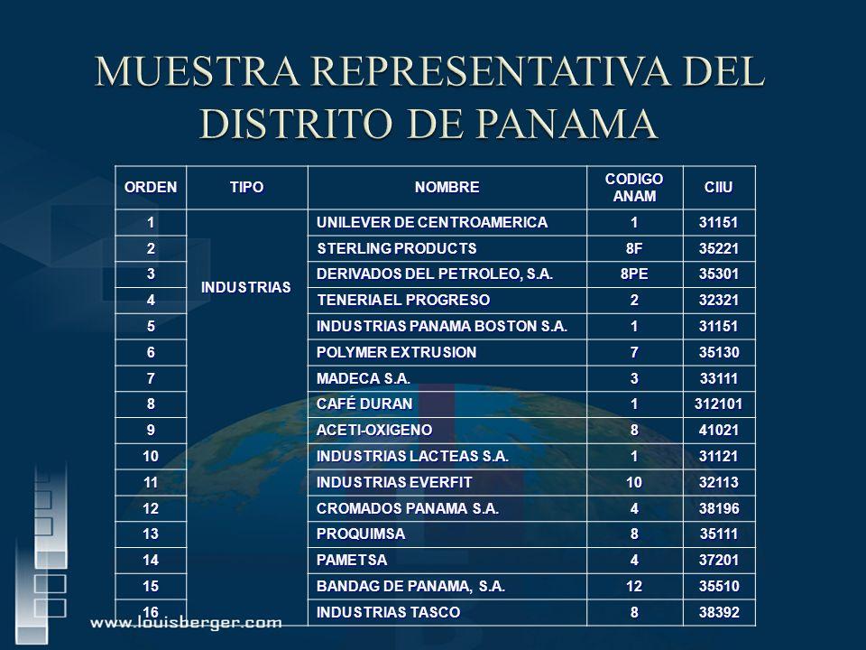 MUESTRA REPRESENTATIVA DEL DISTRITO DE PANAMA