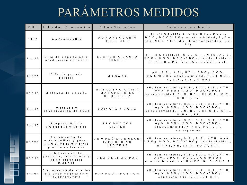 PARÁMETROS MEDIDOS