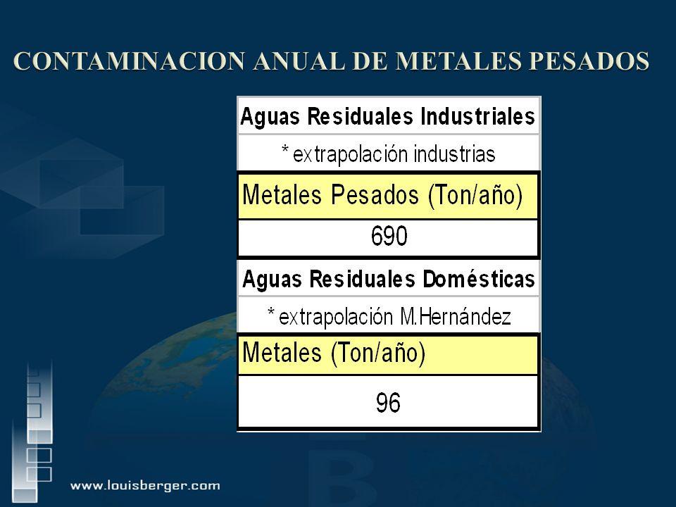 CONTAMINACION ANUAL DE METALES PESADOS