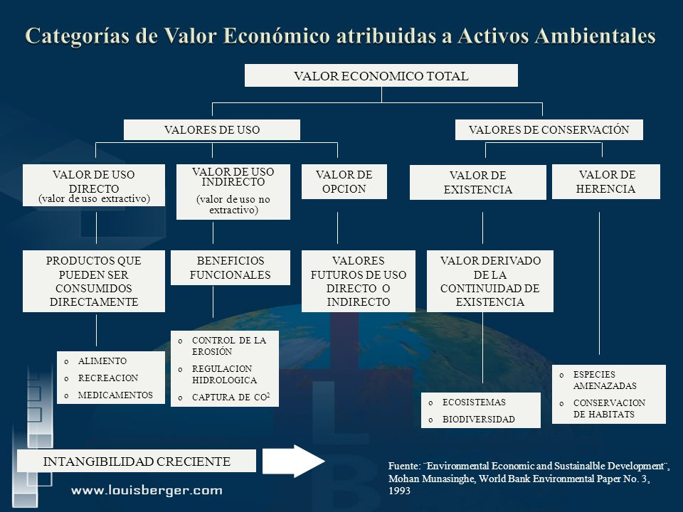 Categorías de Valor Económico atribuidas a Activos Ambientales