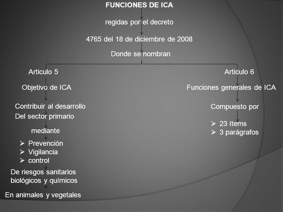 FUNCIONES DE ICA regidas por el decreto. 4765 del 18 de diciembre de 2008. Donde se nombran.