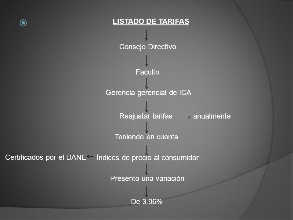 LISTADO DE TARIFAS Consejo Directivo. Faculto. Certificados por el DANE. Gerencia gerencial de ICA.