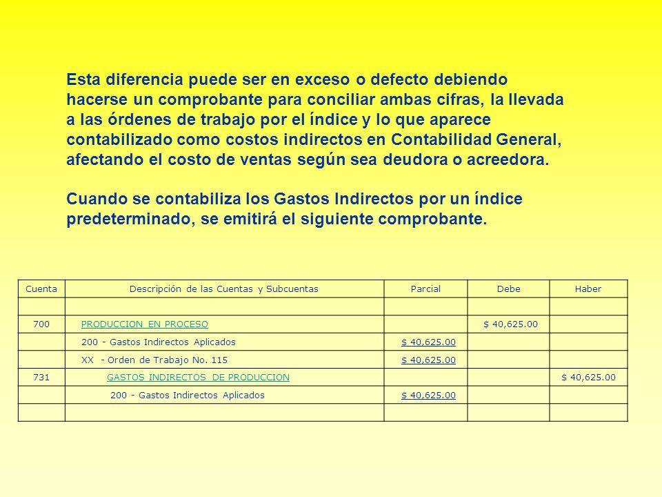 Descripción de las Cuentas y Subcuentas