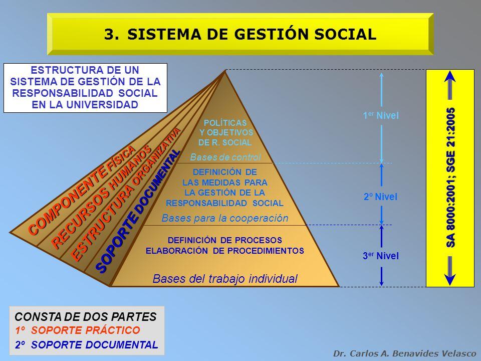 3. SISTEMA DE GESTIÓN SOCIAL
