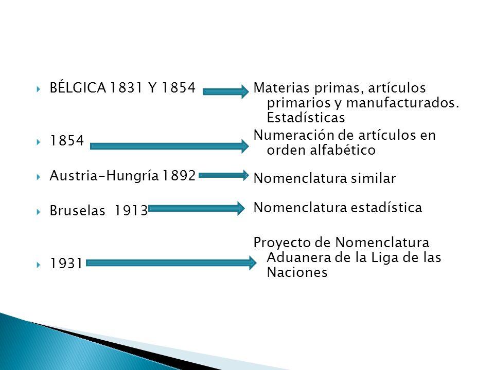 BÉLGICA 1831 Y 1854 Materias primas, artículos primarios y manufacturados. Estadísticas. Numeración de artículos en orden alfabético.