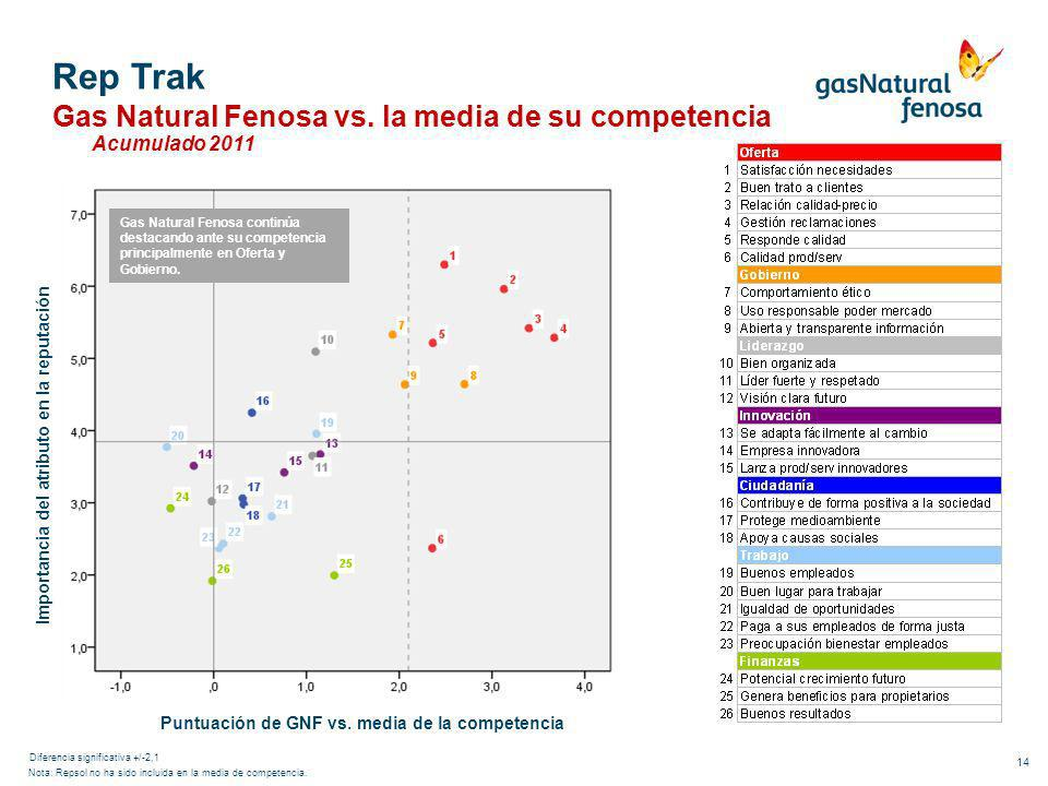 Rep TrakGas Natural Fenosa vs. la media de su competencia Acumulado 2011.