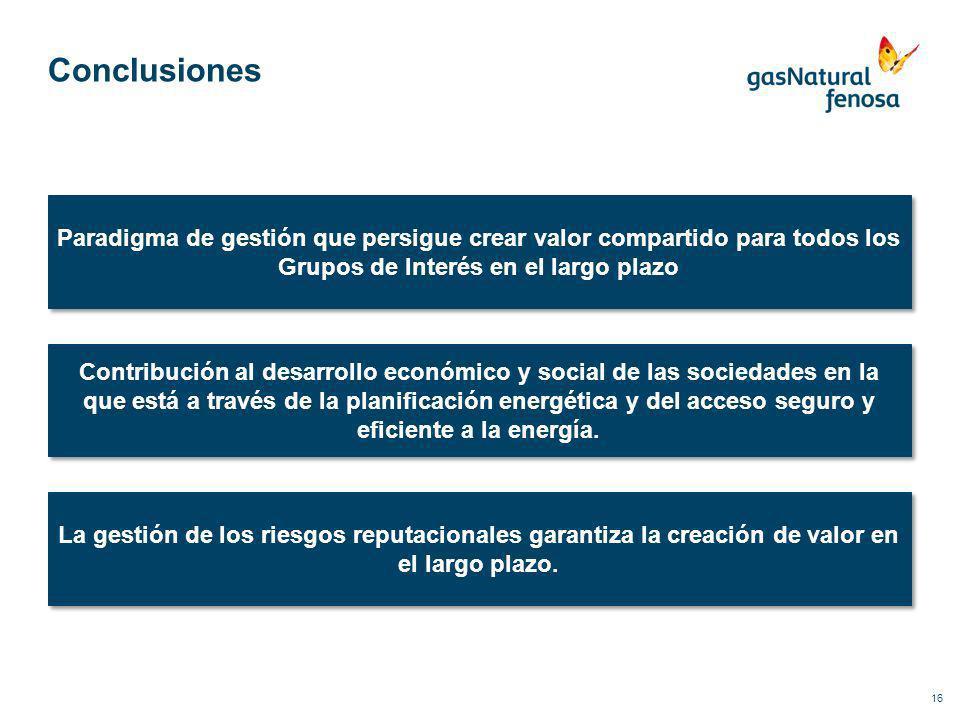 Conclusiones Paradigma de gestión que persigue crear valor compartido para todos los Grupos de Interés en el largo plazo.