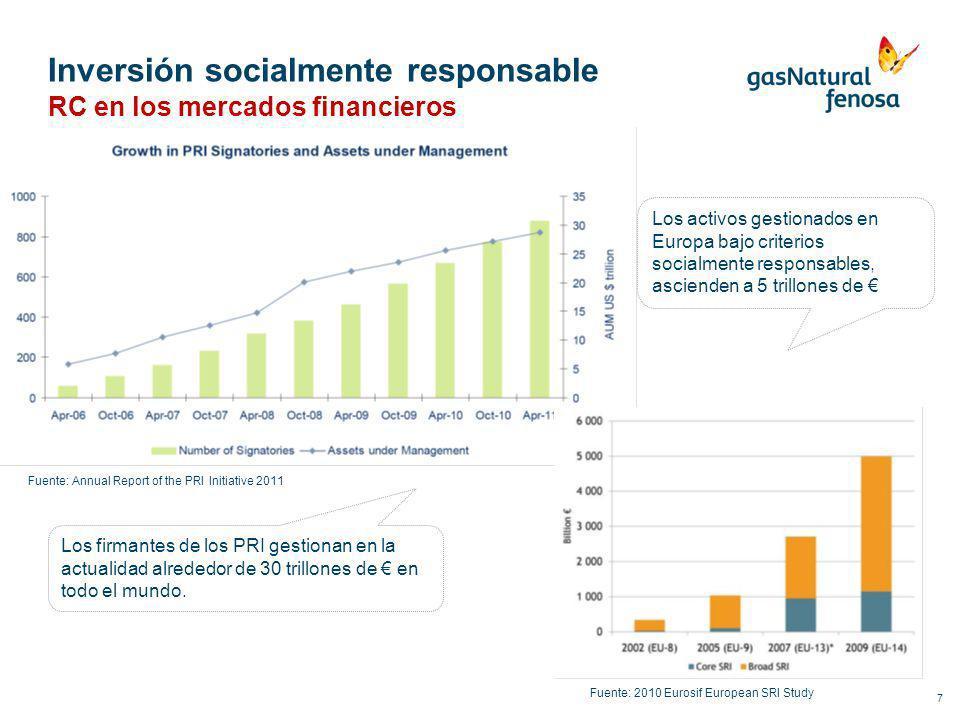 Inversión socialmente responsable