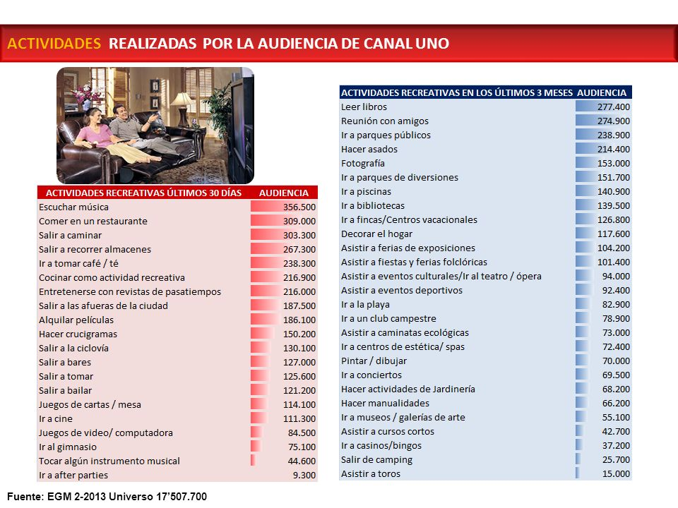 ACTIVIDADES REALIZADAS POR LA AUDIENCIA DE CANAL UNO