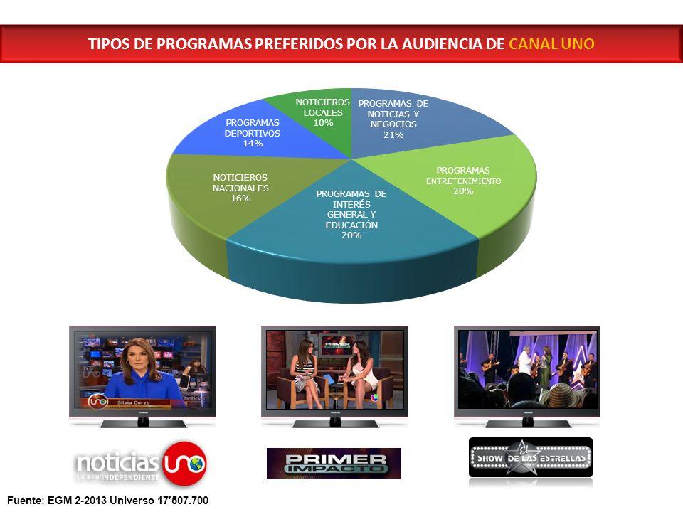 TIPOS DE PROGRAMAS PREFERIDOS POR LA AUDIENCIA DE CANAL UNO