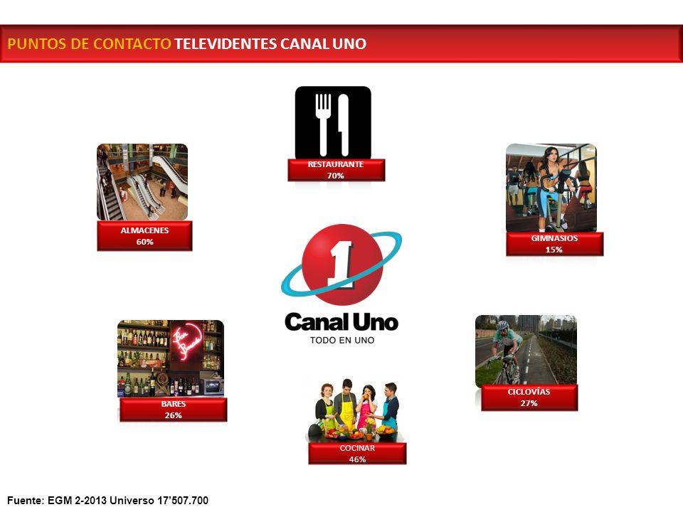 PUNTOS DE CONTACTO TELEVIDENTES CANAL UNO