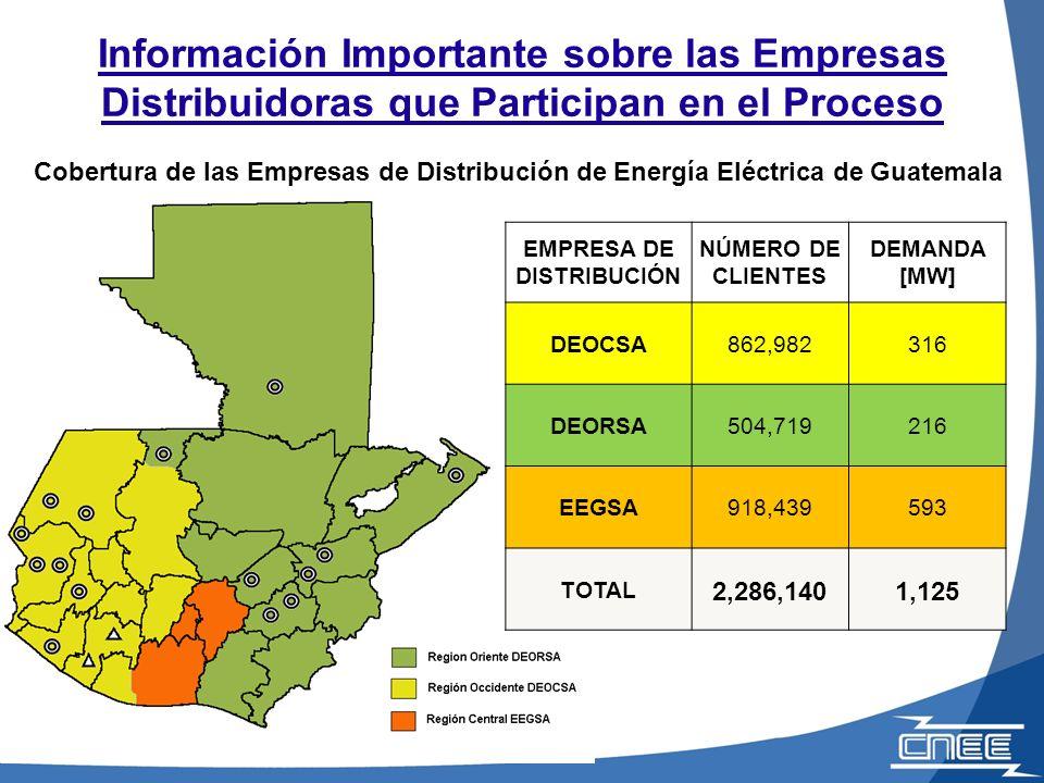 Potencial de Energía Renovable en el País