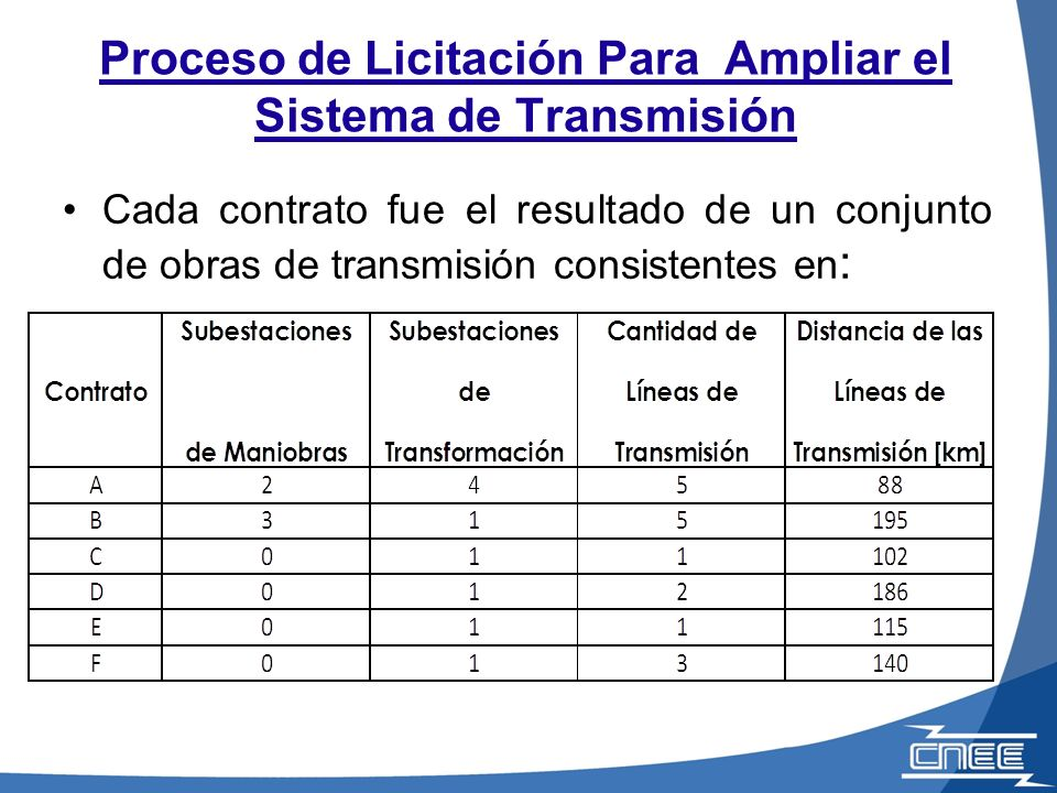 Sistema de Transmisión de Energía Eléctrica Actual