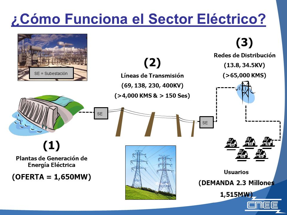 Marco Regulatorio del Subsector Eléctrico Guatemalteco