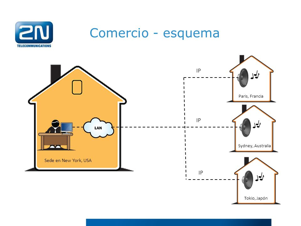 Comercio - esquema IP IP IP Sede en New York, USA Paris, Francia