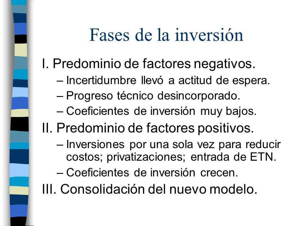 Fases de la inversión I. Predominio de factores negativos.